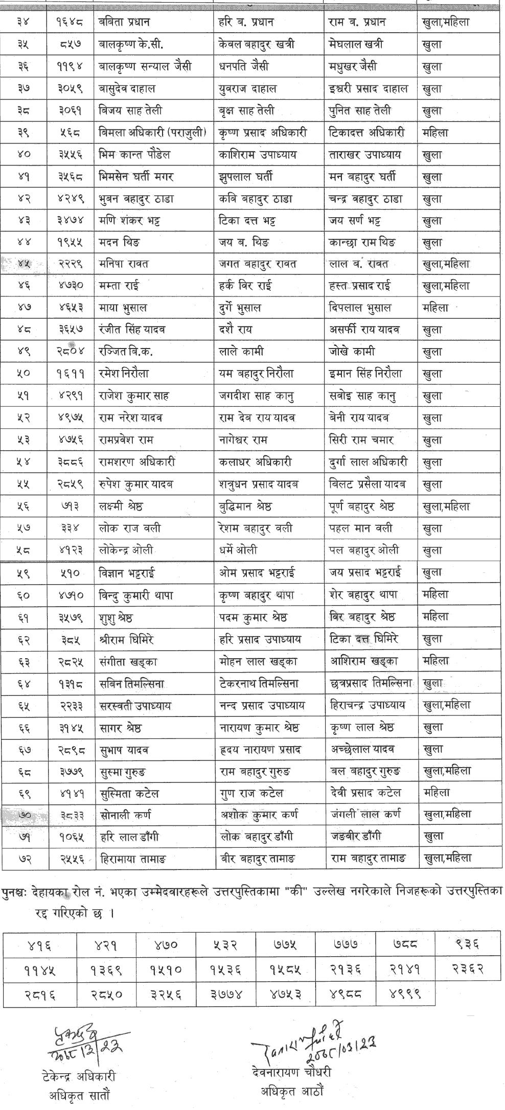 Written Exam Result of Bagmati Pradesh Lok Sewa Aayog