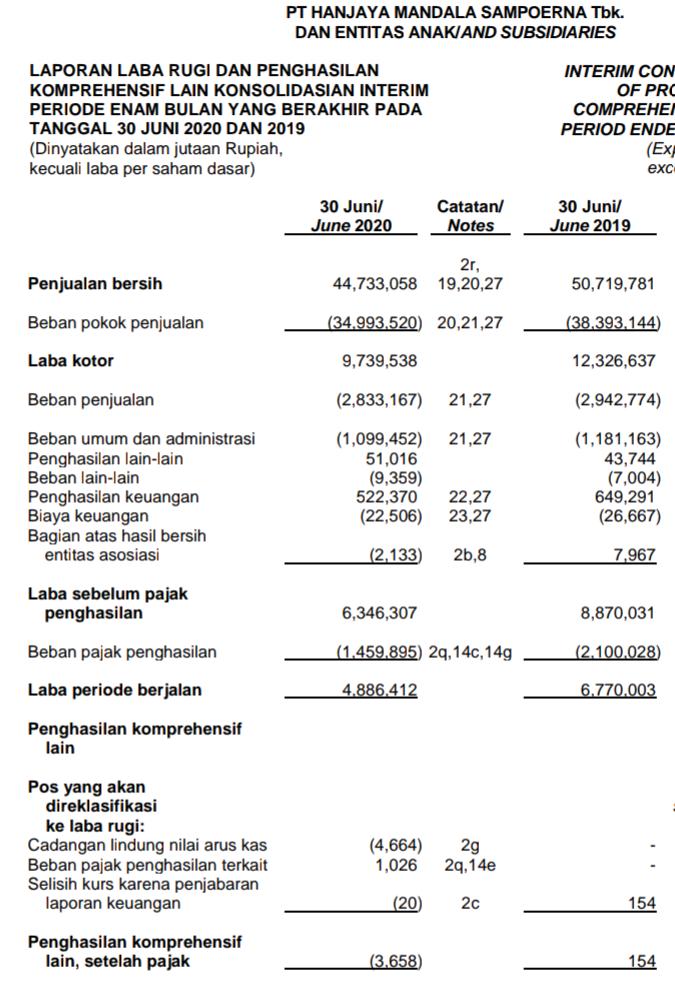 Laporan keuangan Hanjaya Mandala Sampoerna Tbk  Kuartal II tahun 2020