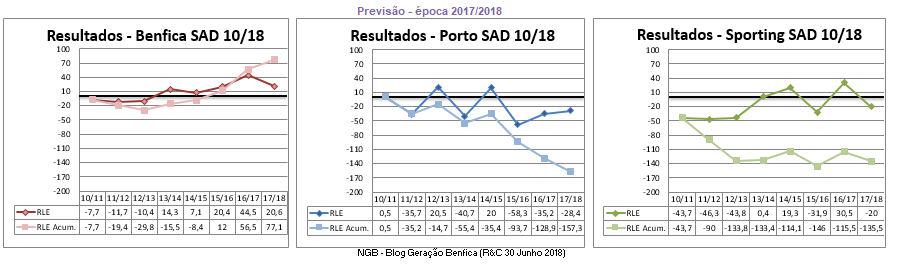 A Gestão da Porto SAD é completamente calamitosa 3a87827f8554c