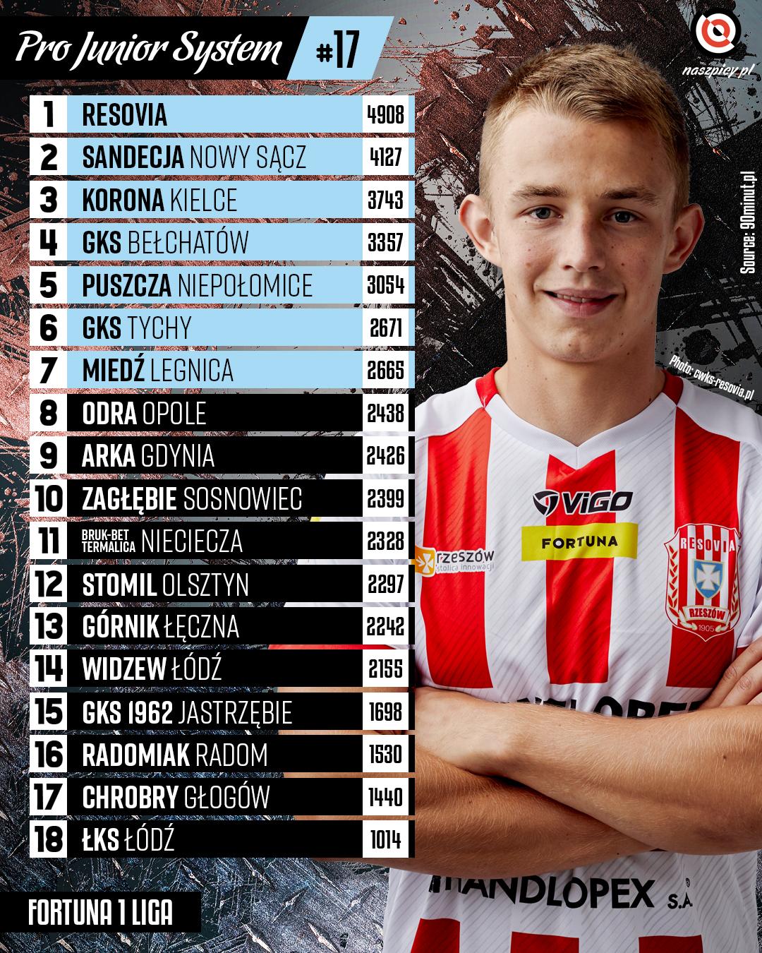 Punktacja Pro Junior System po 17. kolejce Fortuna 1 Ligi<br><br>Źródło: Opracowanie własne na podstawie 90minut.pl<br><br>fot. Bruk-Bet Termalica Nieciecza / termalica.brukbet.com<br><br>graf. Bartosz Urban
