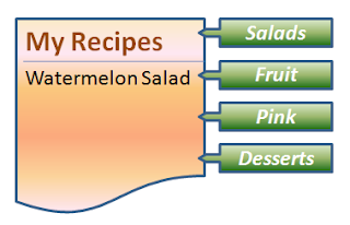 watermelon salad recipe can be labelled / tagged as  fruit, salad, dessert and pink
