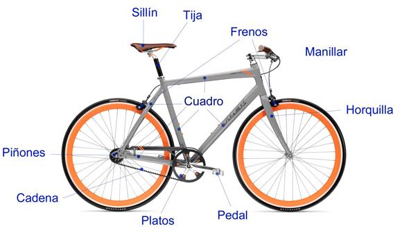 La Física De Las Bicicletas: Todo Sobre Educación Física: Partes De La Bicicleta