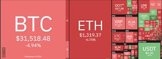 $70 billion lost in Crypto market amid rising U.S dollar