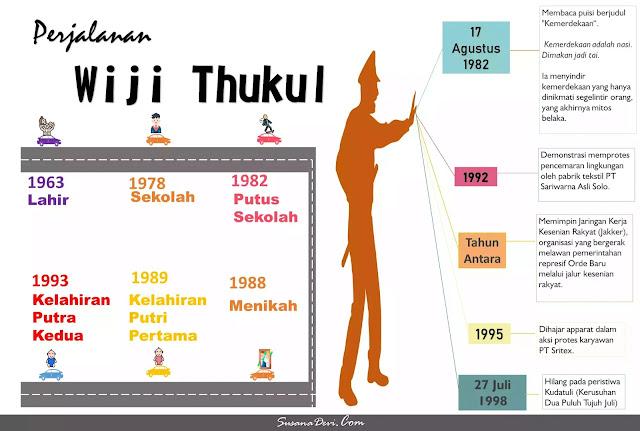 perjalanan-wiji-thukul