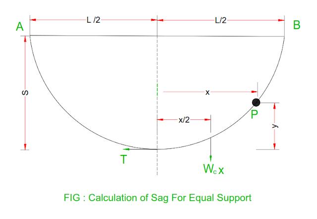 sag-in-the-transmission-line.png