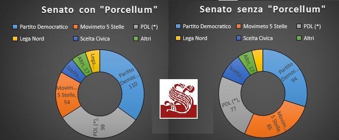 Governo eletto come sarebbero stati camera dei deputati for Composizione senato