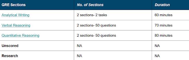 Test Pattern for Paper-Delivered General GRE