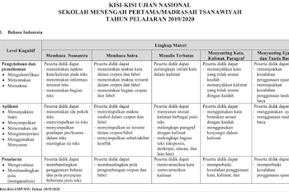 Download Kisi-Kisi Soal Ujian Nasional (UN) SMP/MTs 2020 Tahun Pelajaran 2019/2020