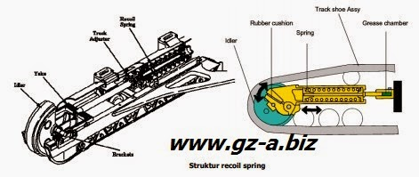Undercarriage: Front Idler, Track Adjuster & Recoil Spring