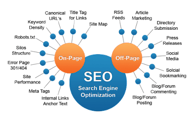 On page and off page seo process webflairs