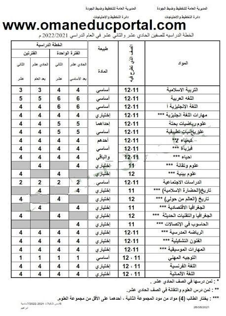 الخطة الدراسية للصفوف الحادي عشر والثاني عشر في عمان 2021-2022