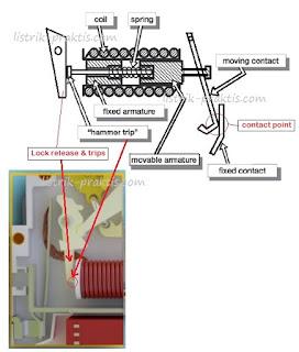 Prinsip kerja karakteristik magnetik MCB