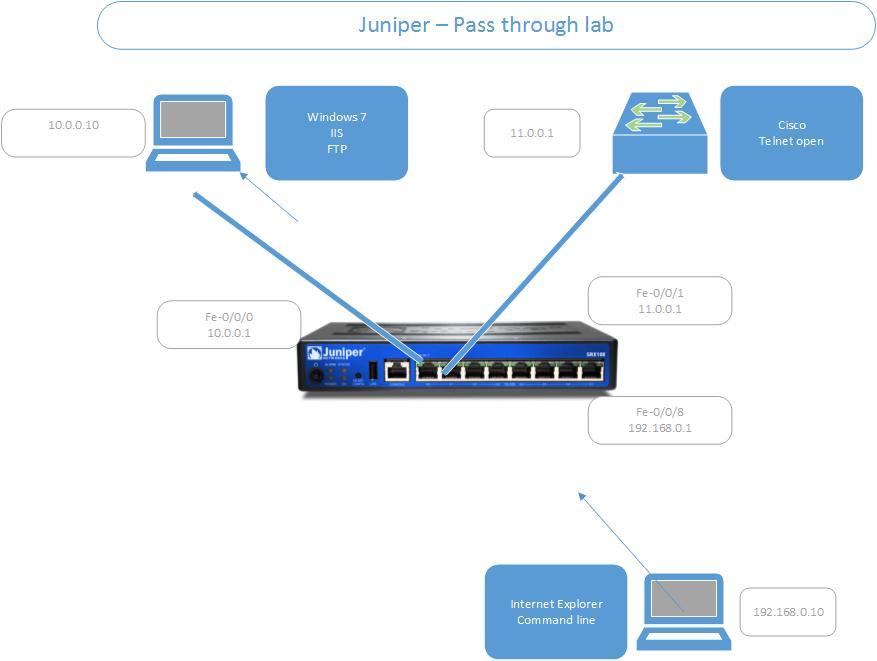 JNCIS-SEC: Practice Lab 1 - pass through authentication
