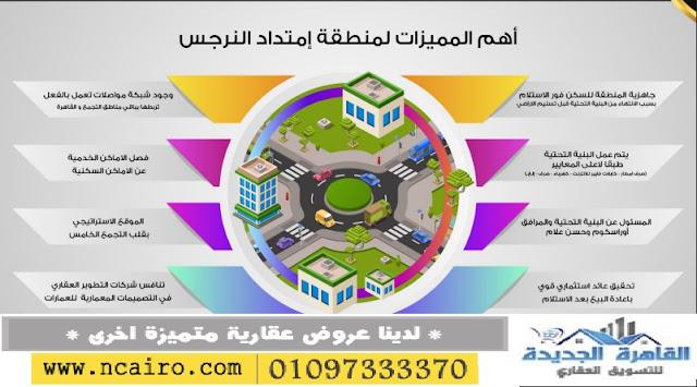 كل ما تحتاج ان تعرفة عن اراضى امتداد النرجس التجمع القاهرة الجديدة,الاسعار,طريقة السداد,الشروط البنائية