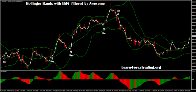 Bollinger Bands with EMA  filtered by Awesome
