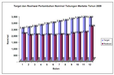 Analisa Segmenting, Targeting, dan Positioning Tabungan Martabe di PT. Bank SUMUT