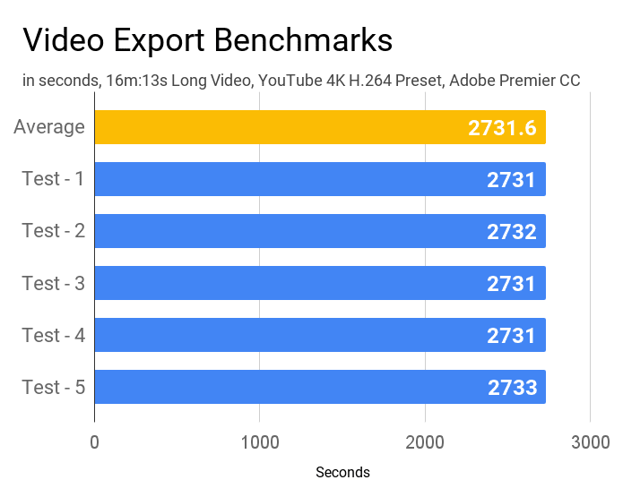 Video export benchmarks of Asus VivoBook X509JA laptop.