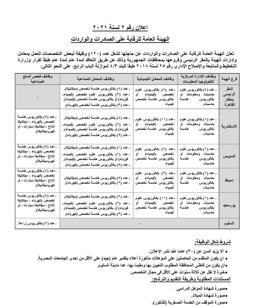 وظائف الهيئة العامة للرقابة على الصادرات