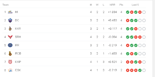 3 October 2020 IPL Point Table