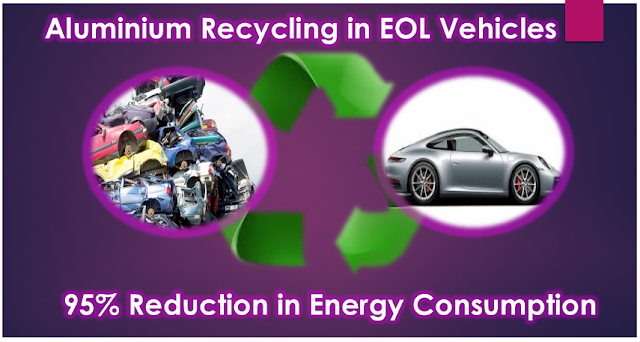 95% of Aluminum gets Recycled from End of Life Vehicles
