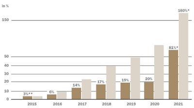 luana blockheizkraftwerke 3 rendite auszahlungen zeichnen irr 2015 umweltfonds beteiligung