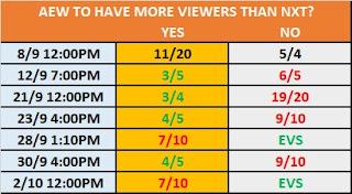 AEW .vs. NXT TV Ratings Betting: Winner Of Week 1