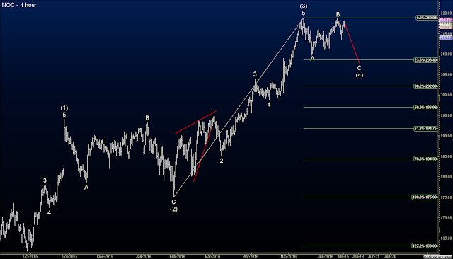 Elliott Wave Options Signals on NOC