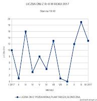 Liczba dni z R=0 w poszczególnych miesiącach 2017 roku - stan na 19 XII. Oprac. własne.