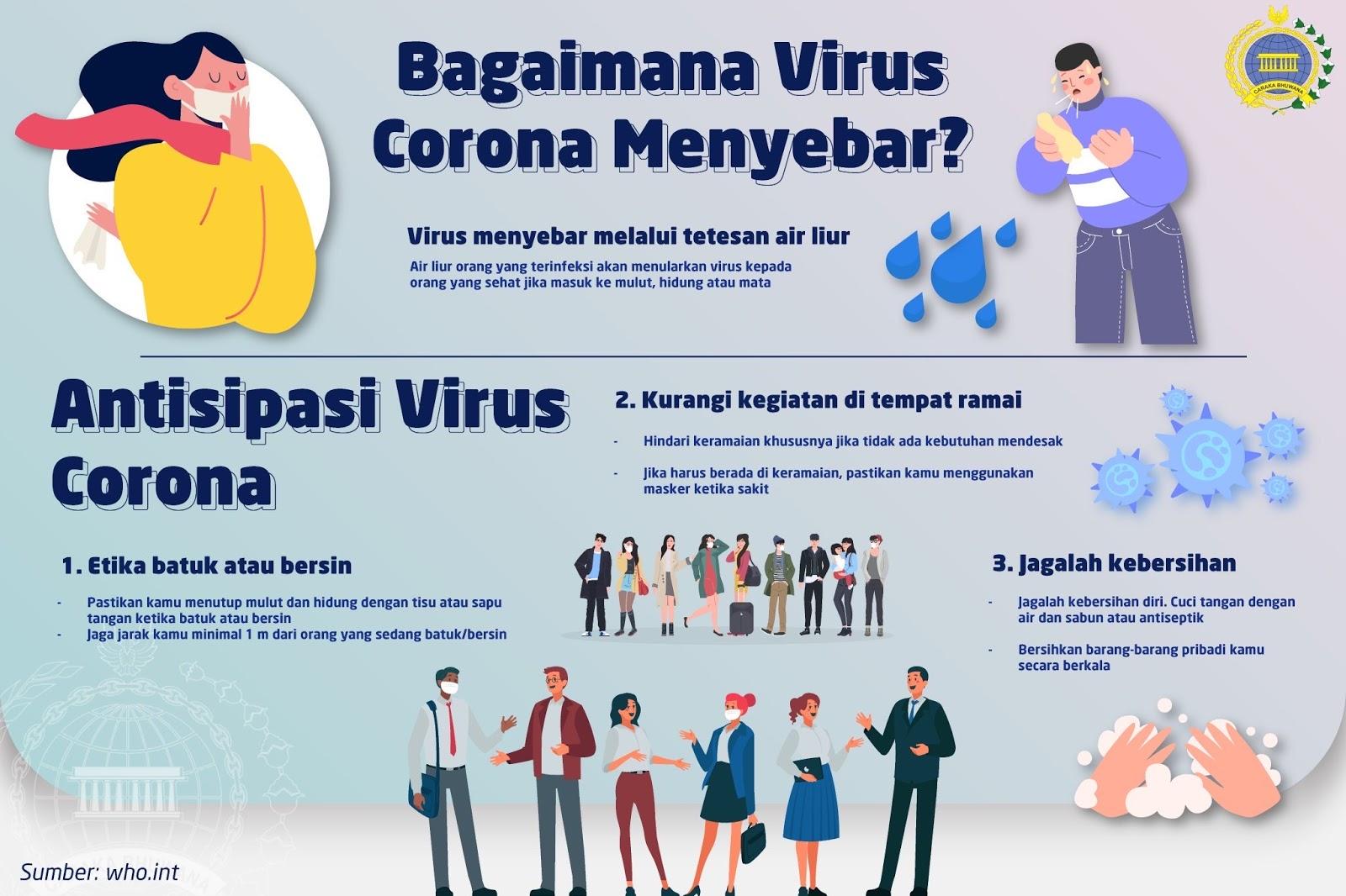 My Purple World : Indonesia, Corona Virus, and Things We Need to Know