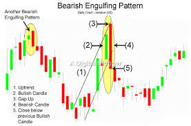 Bearish engulfing candlestick chart pattern indicate that the price could fall....