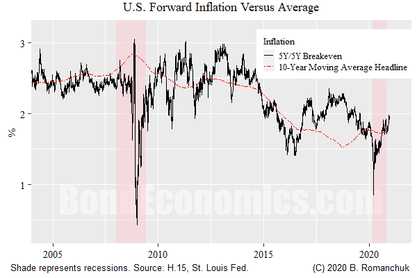 Figure: 5Y/5Y TIPS Breakeven versus historical average