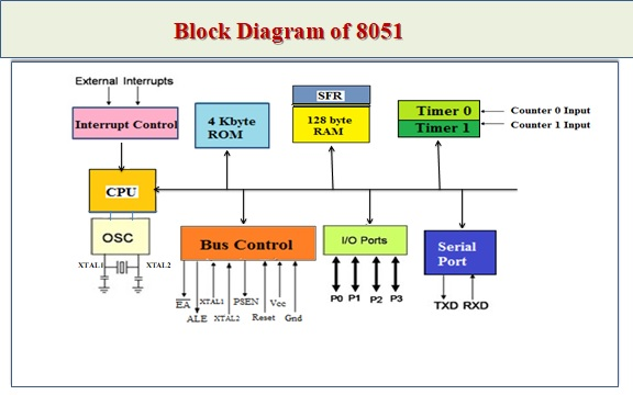 MICROCONTROLLERS: Block Diagram of 8051 Microcontrollermicrocontrollers