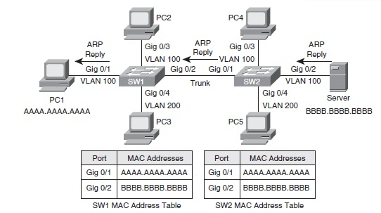 Kyle's Blog: Layer 2 switch operation (How the MAC address