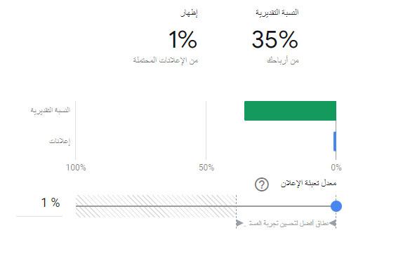 الارباح35%  وظهور الاعلانات 1%