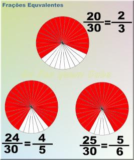 Ilustração mostrando 3 frações diferentes reduzidas, cada uma delas, a um mesmo denominador comum.