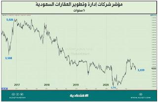 مؤشر شركات التطوير العقاري بالسعودية