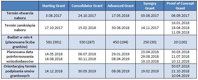 ERC: Harmonogram naboru wniosków 2017/2018