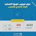 """العدد الإجمالي للإصابات بـ""""كورونا"""" يصل إلى 390 في المغرب"""