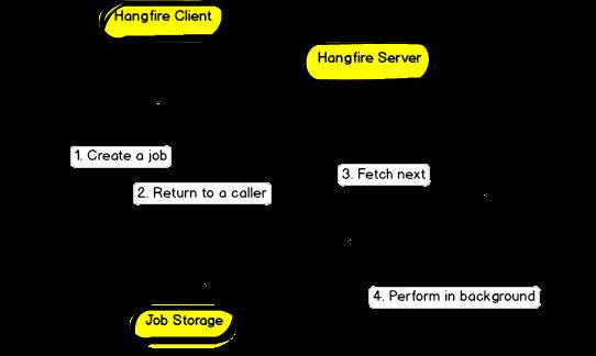 Thực thi các Background Tasks sử dụng  Hangfire