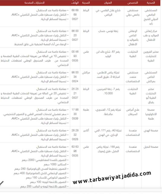 لائحة المؤسسات الصحية الشريكة لمؤسسة محمد السادس