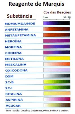 Tabela de cores do reagente de marquis