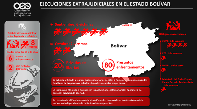 Ocho ejecuciones extrajudiciales entre septiembre y octubre se registraron en el estado Bolívar
