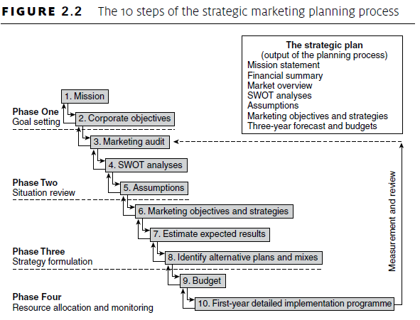 the strategic marketing planning process of Cliff can lead your strategic planning team, or assist senior management, throughout the entire strategic marketing plan process he can help you: research customer attitudes toward your company, your product category, and your competition.