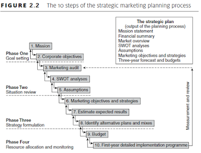 10 steps of the strategic marketing planning process