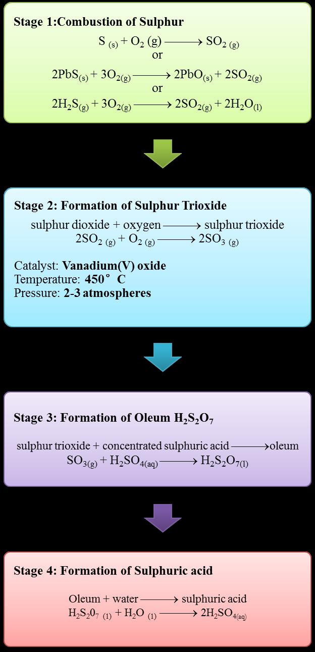 Sulphuric Acid Spm Chemistry