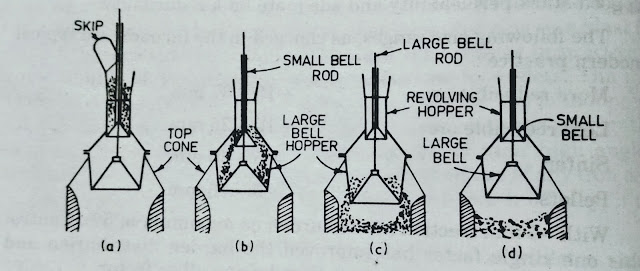 Blast furnace - operation of charging