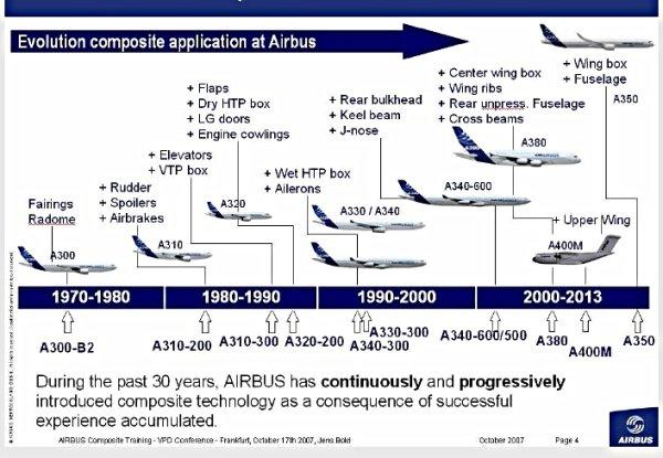 Ứng dụng của composite trong hàng không