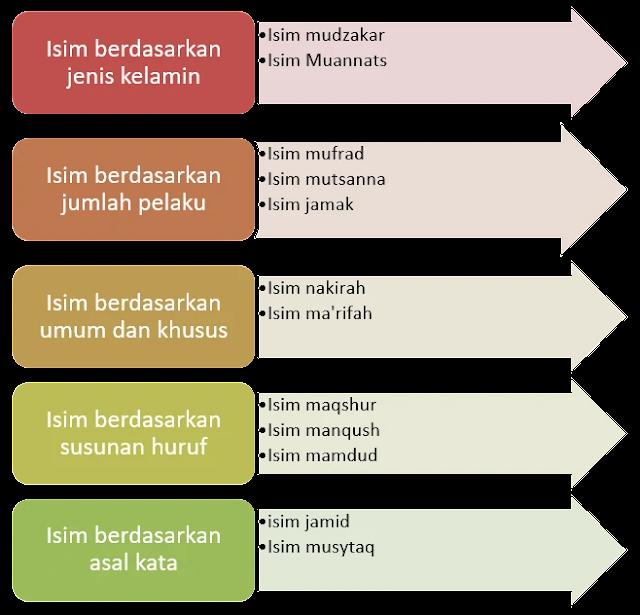 Pembagian Isim Dalam Bahasa Arab