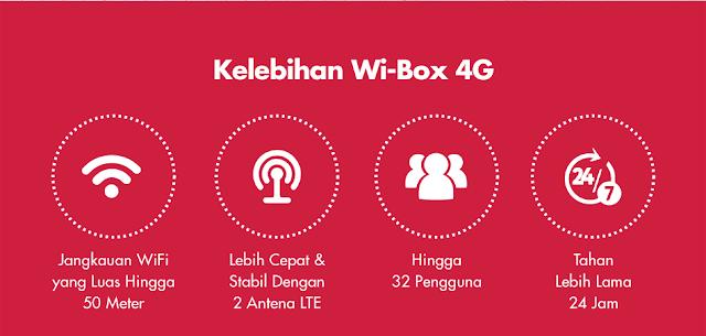 Keunggulan Wi-Box 4G Home Internet dari Smartfren