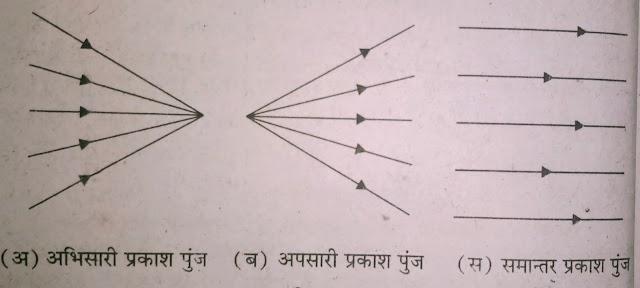 प्रकाश क्या है ? ( What is light ? )what is light explain